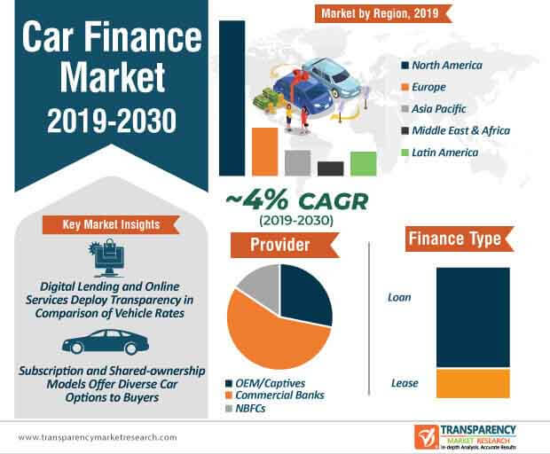 Car Finance  Market Insights, Trends & Growth Outlook