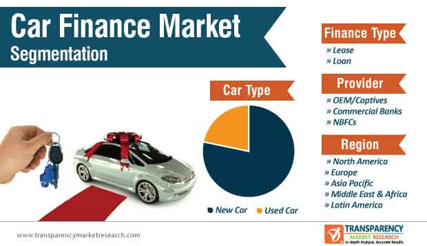 car finance market segmentation