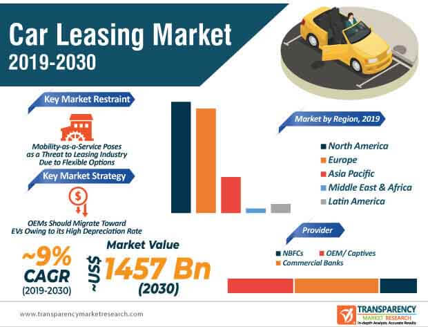 Car Leasing  Market Insights, Trends & Growth Outlook