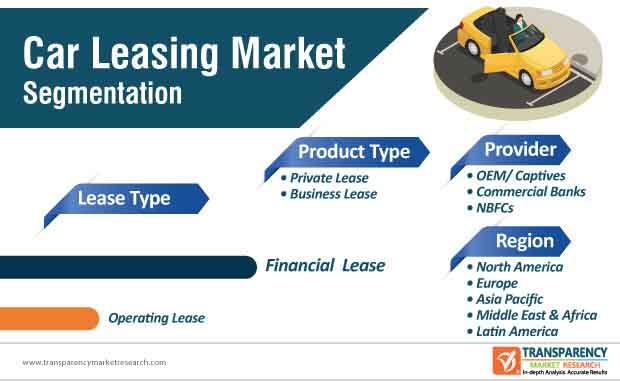 car leasing market segmentation