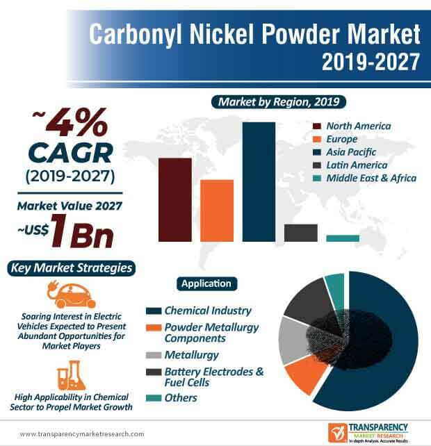 Carbonyl Nickel Powder  Market Insights, Trends & Growth Outlook