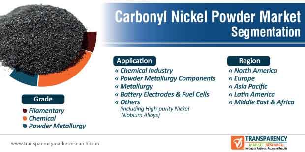 carbonyl nickel powder market segmentation