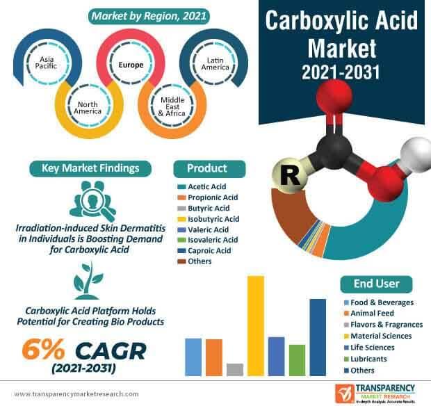 carboxylic acid market infographic