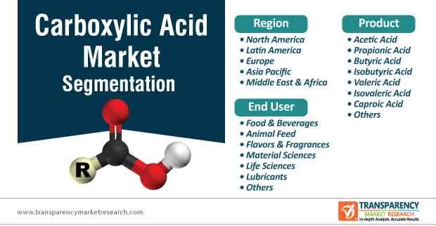 carboxylic acid market segmentation