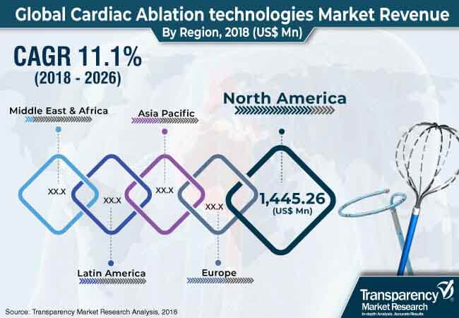 cardiac ablation technologies market