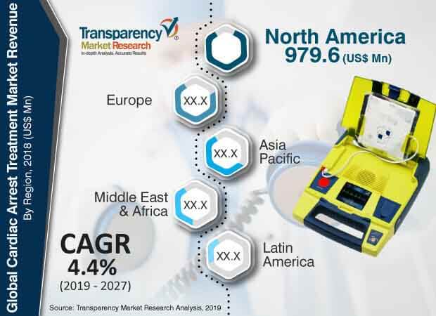 cardiac arrest treatment market