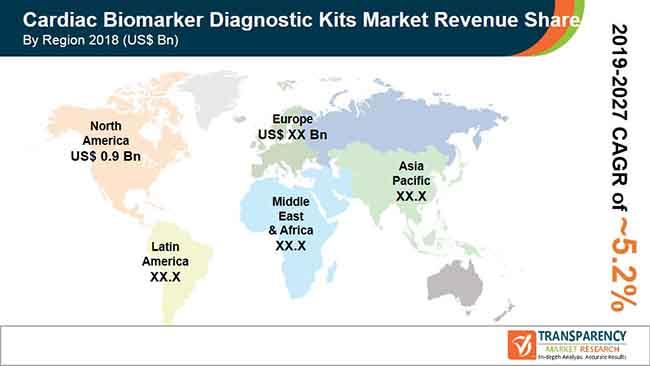 cardiac biomarker diagnostic kits market pr
