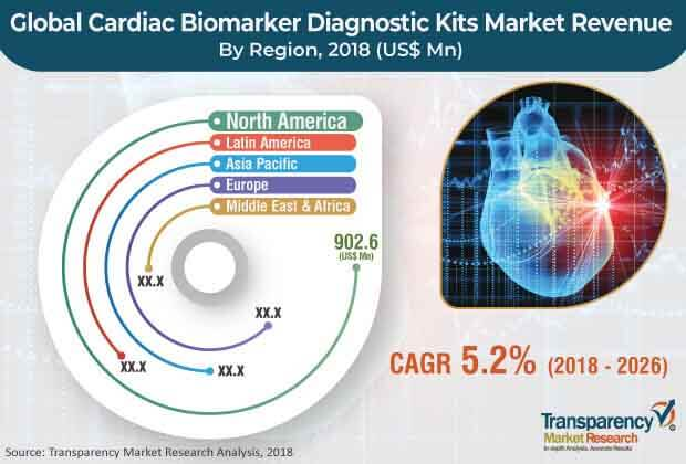 cardiac biomarker diagnostic kits market