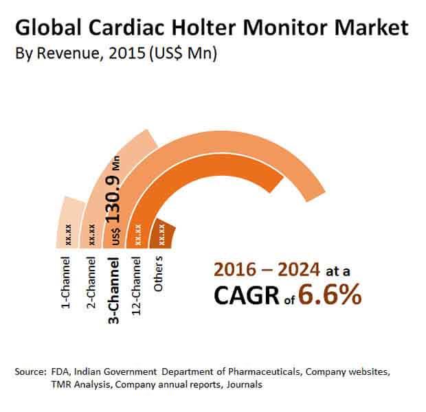 cardiac holter monitor market