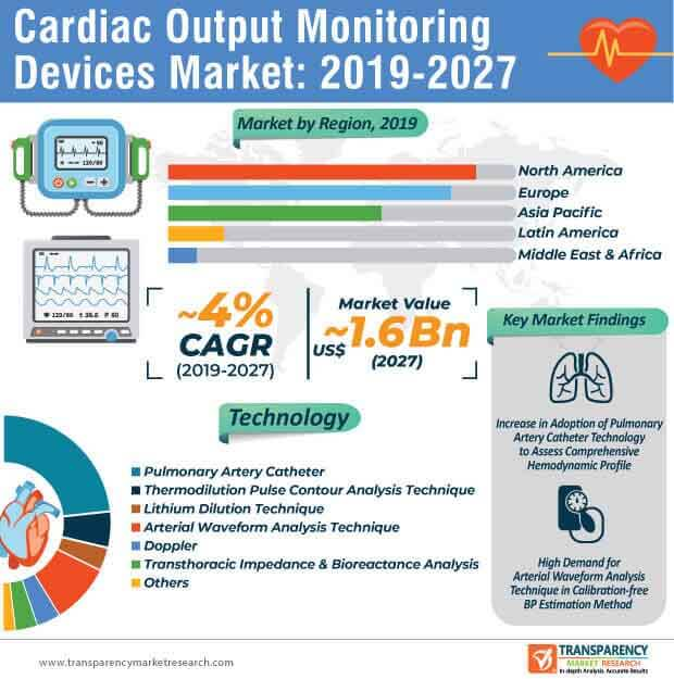 Cardiac Output Monitoring Devices  Market Insights, Trends & Growth Outlook