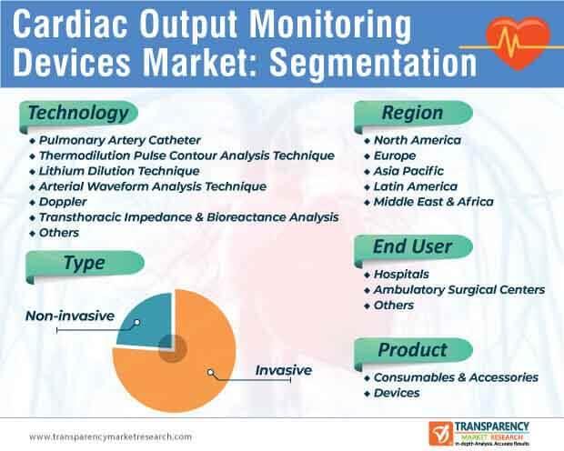 cardiac output monitoring devices market segmentation