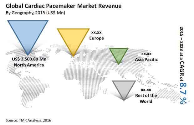 """cardiac-pacemaker-market"""""""