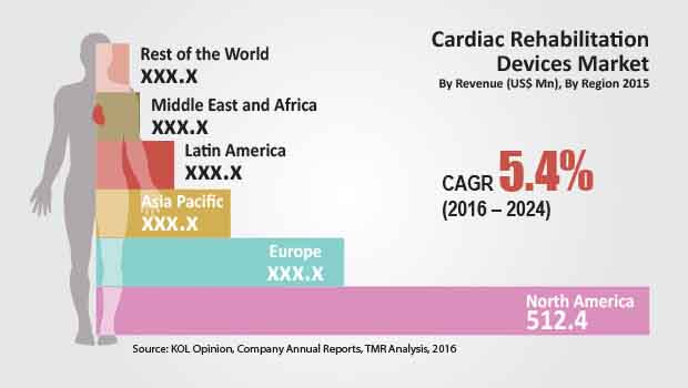 cardiac-rehabilitation-devices-market