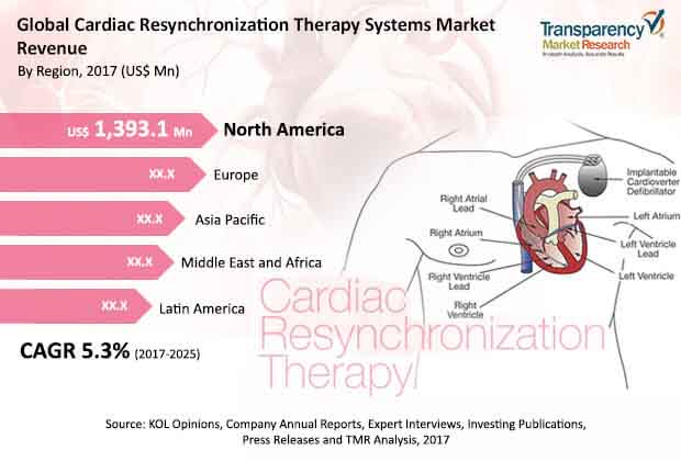 cardiac-resynchronization-therapy-systems-market.jpg