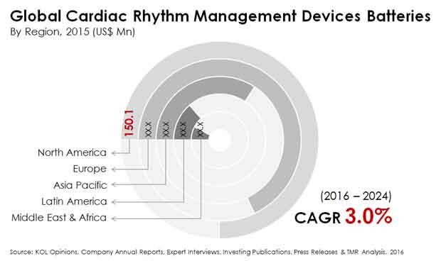 cardiac rhythm management devices batteries market
