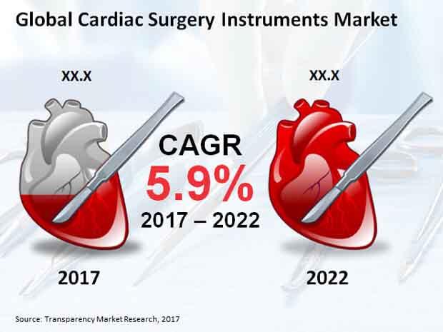 cardiac surgery instruments market