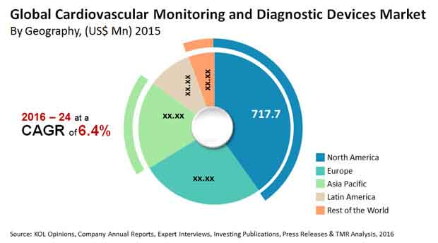 cardiovascular-monitoring-diagnostic-devices-market