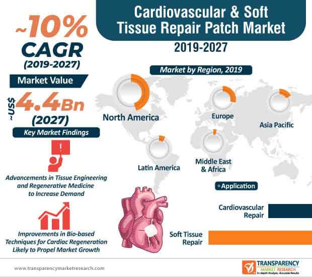 cardiovascular soft tissue repair patch market infographic