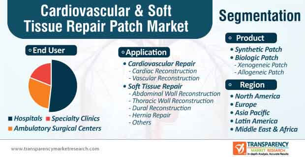 cardiovascular soft tissue repair patch market segmentation