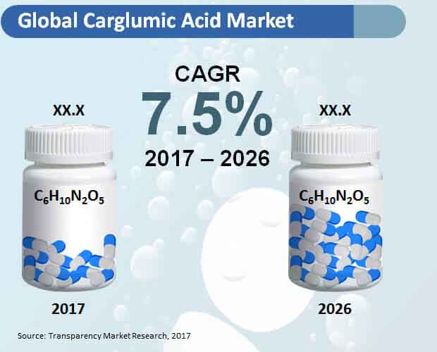 carglumic acid market