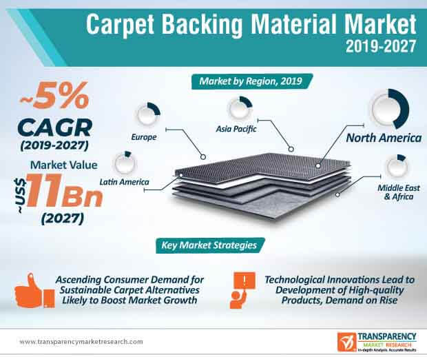 carpet backing materials market infographic