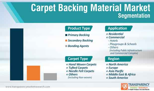 carpet backing materials market segmentation