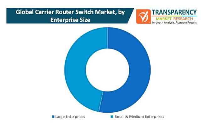 carrier router switch market 1