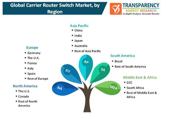 carrier router switch market 2