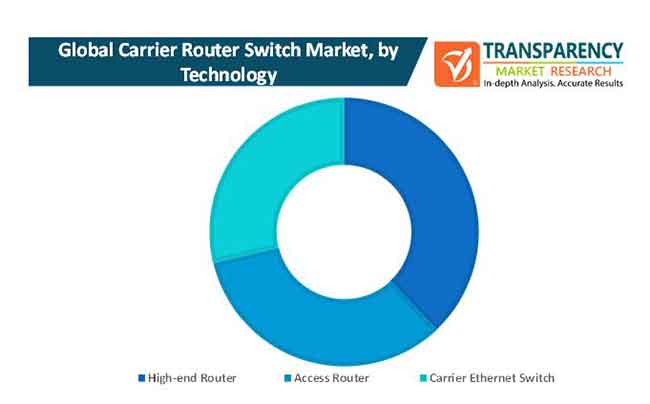 carrier router switch market