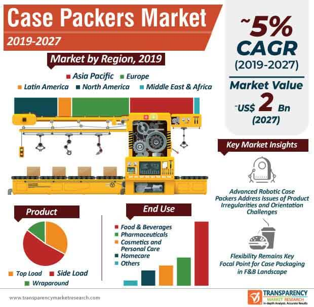 Case Packers  Market Insights, Trends & Growth Outlook