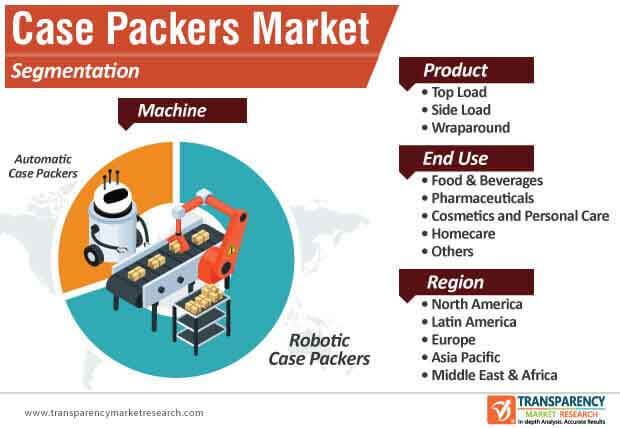 case packers market segmentation