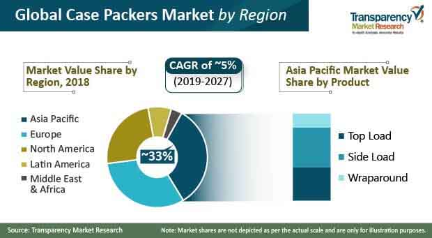 case packers market share