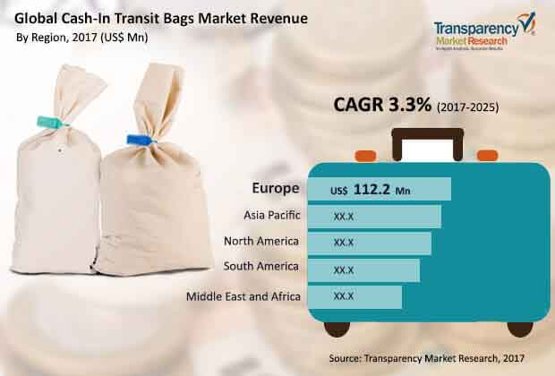 Cash- in Transit Bags  Market Insights, Trends & Growth Outlook