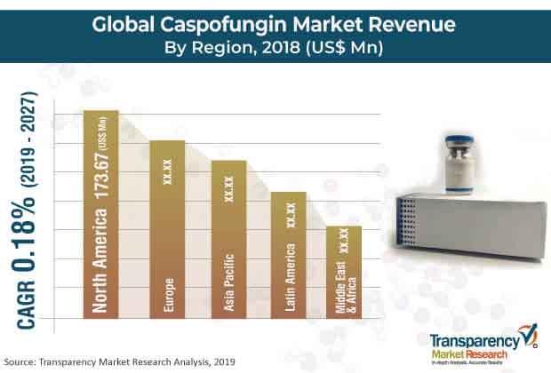 caspofungin market
