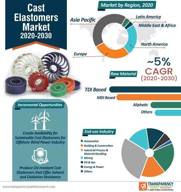cast elastomers market infographic