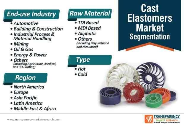 cast elastomers market segmentation