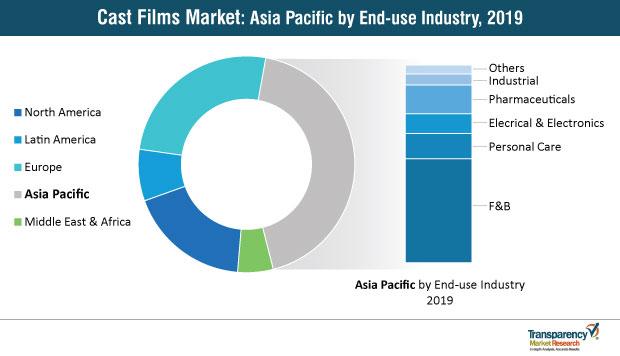 cast films market asia pacific