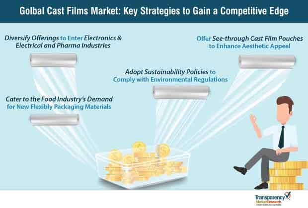 cast films market key strategies