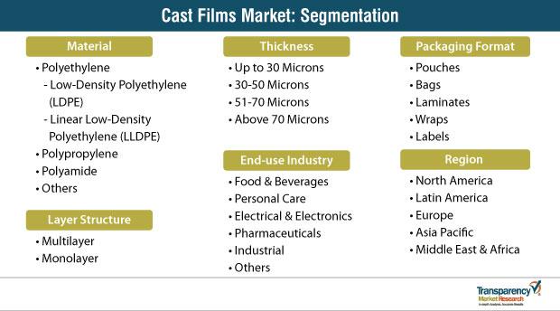 cast films market segmentation