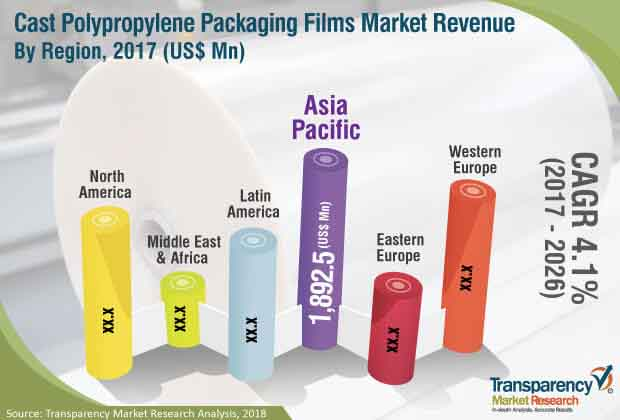 cast-polypropylene-packaging-films-market.jpg