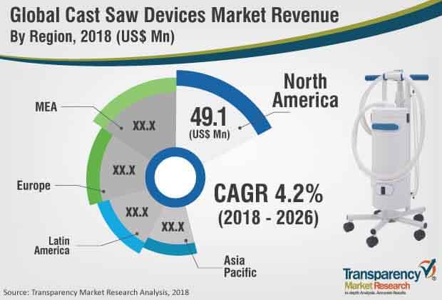 cast saw devices market