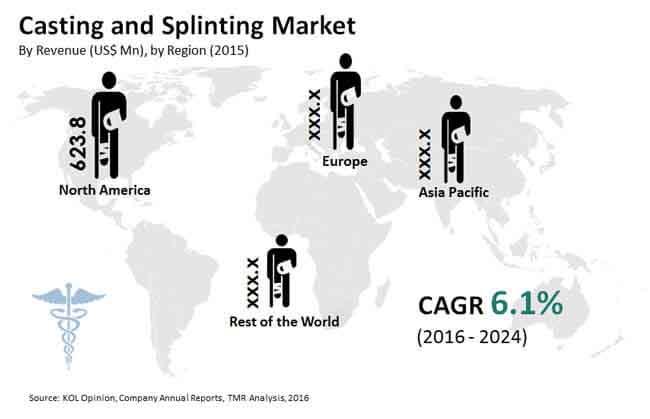 casting-splinting-market
