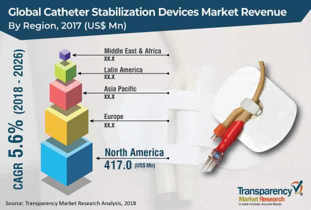 catheter stabilization device market
