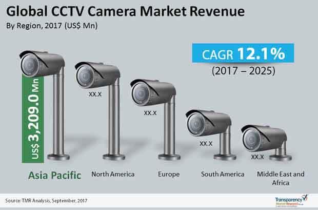 cctv tv camera market