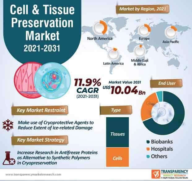 cell & tissue preservation market infographic