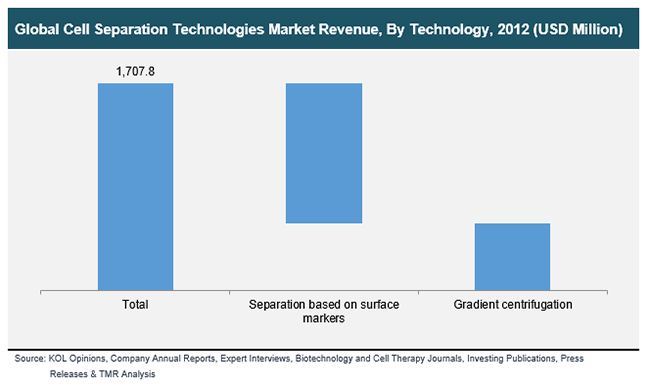 cell-separation-technologies-market