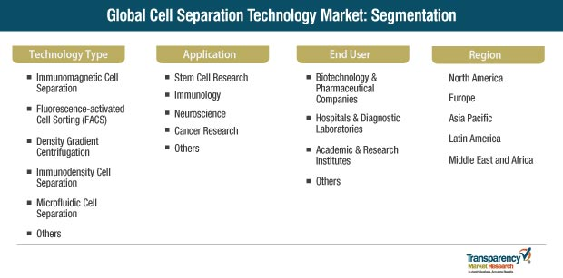 cell separation technology market segmentation