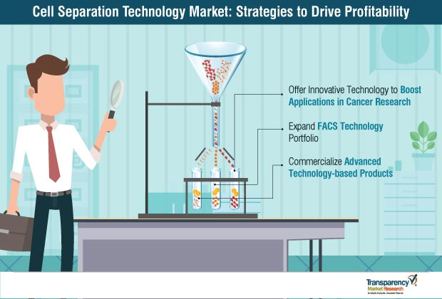 cell separation technology market strategy