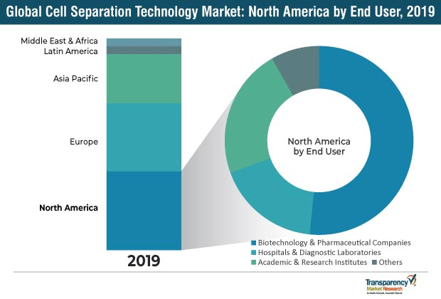 cell separation technology market