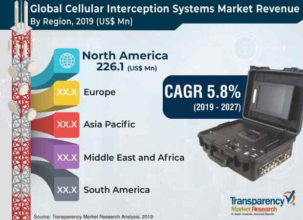 cellular interception systems market